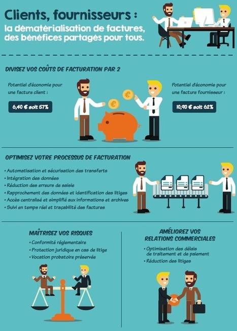Dématérialisation de factures : êtes-vous prêts ? | Automatisation des processus métiers | Scoop.it