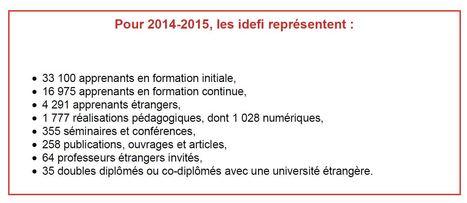 Les IDEFI en chiffres... | IDEFI: Initiatives d'excellence en formations innovantes | Scoop.it