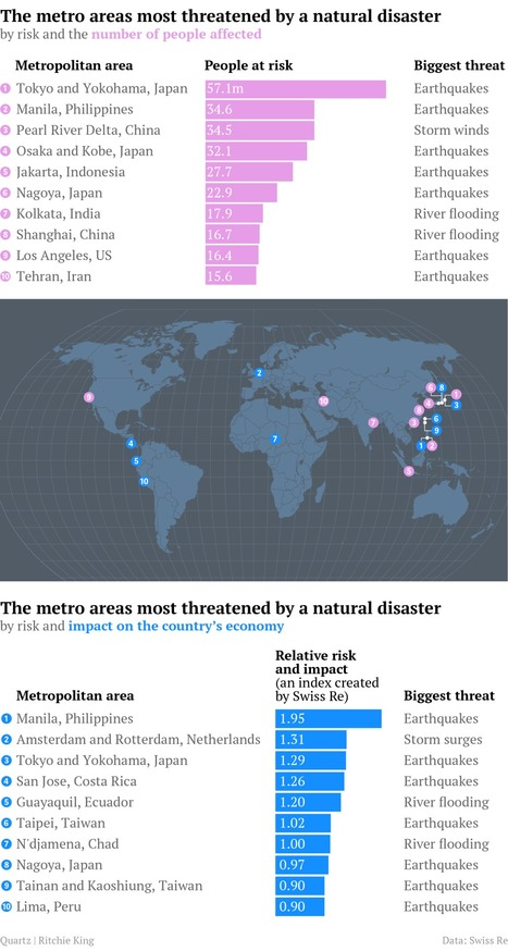 The 10 cities most threatened by a damaging natural disaster | Natural Disasters | Scoop.it