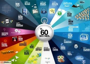 Une minute de la vie du web en image | Outils de veille - Content curator tools | Scoop.it