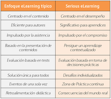 Manifiesto #eLearning | Tecnologías para aprender | Scoop.it