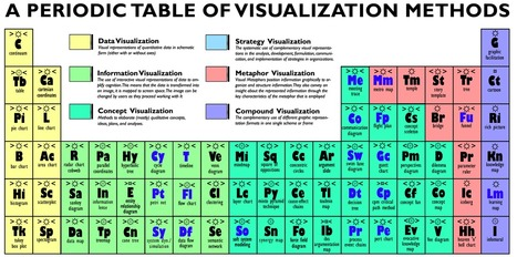 A Periodic Table of Visualization Methods | The facilitator online newspaper | Scoop.it