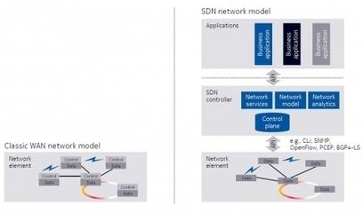 SDN for utilities – what you need to know | Utilities business & knowledge | Scoop.it