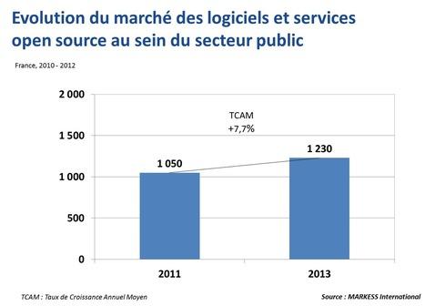 Une croissance des budgets open source impactée par le contexte actuel | Knowledge Center - MARKESS International | Contrôle de gestion & Système d'Information | Scoop.it