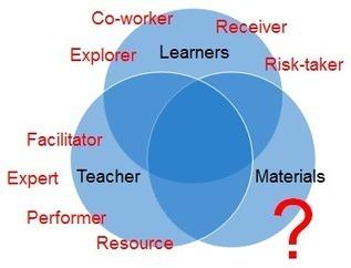 Roles of a course book | ELT coursebook debate | Scoop.it