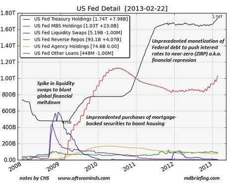 oftwominds-Charles Hugh Smith: The Grand Experiment Part 2: Unlimited State Creation of Credit and Cash | Commodities, Resource and Freedom | Scoop.it