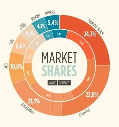 Gondola a scanné le food retail en Belgique | Gondola | Marketing & Category management | Scoop.it