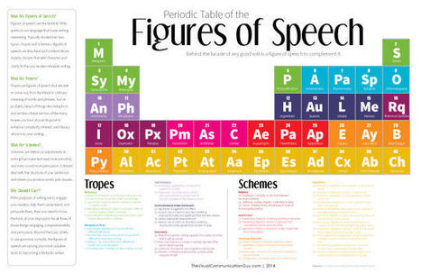 Improve Your Writing with This Periodic Table of the Figures of Speech | elearning, | Scoop.it