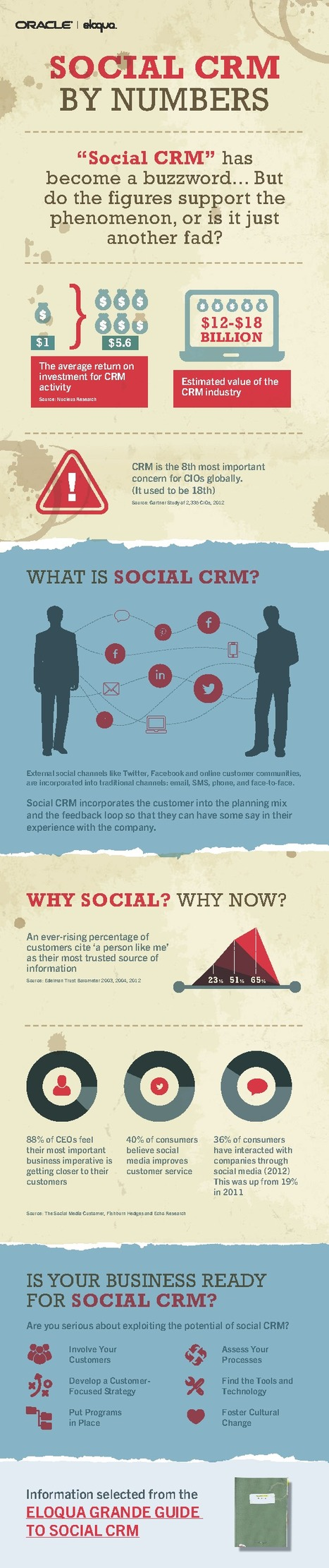 Social CRM by Numbers [Infographic] — Eloqua   The Marketing Technology Alert   Scoop.it