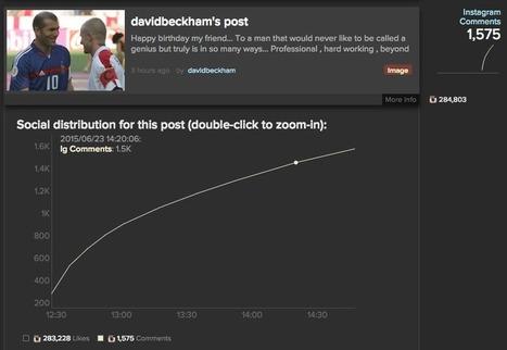 Pratique : Trouver les posts qui buzzent sur Instagram | Instagram: outils, tips & fun | Scoop.it