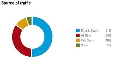 Le SEO à l'origine de 51% du trafic, loin devant les réseaux sociaux - Référencement, Design et Cie | ThL | Scoop.it