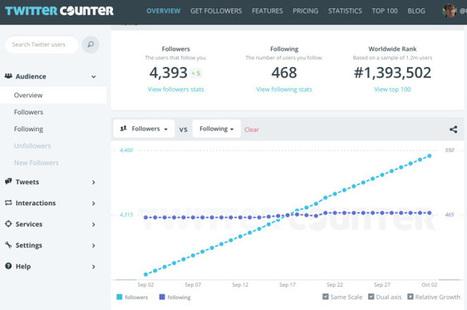 5 outils pour analyser votre compte #Twitter qui gagnent à être connus | Time to Learn | Scoop.it