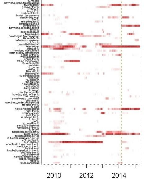 La revanche du big data: Harvard plus forte que Google pour prédire la grippe - Rue89 - L'Obs | be-pioneer | Scoop.it