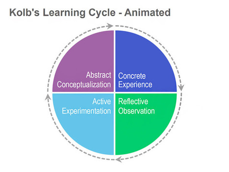 Kolb's Learning Cycle - Apple Keynote Animated Slide   Learning, Learning Technologies & Infographics - Interest Piques   Scoop.it