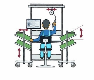 The seven keys to ergonomic production | Musculoskeletal health | Scoop.it