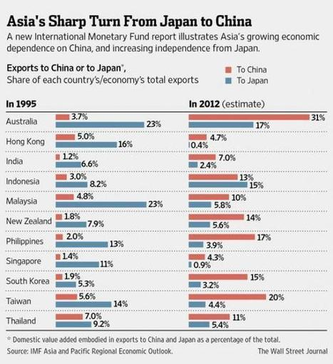 How Japan Became Irrelevant, And How China Took Its Place, In One Chart | Hidden financial system | Scoop.it