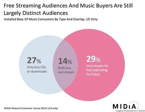 Why Streaming Doesn't Really Matter For Adele | Musicbiz | Scoop.it