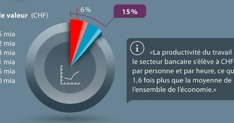 Infographie - La place financière suisse selon Swissbanking | Sécurité et FinTech | #Banque #Actus | Scoop.it