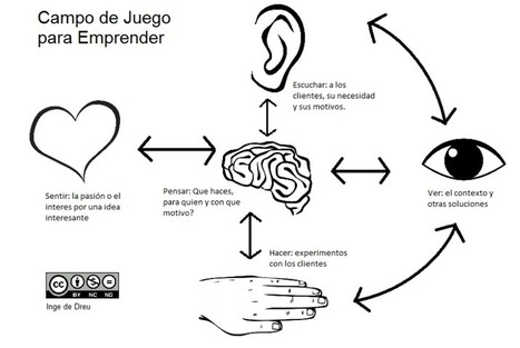 Campo de Juego para Emprender | Joanna Prieto - Comunicación Estratégica | Scoop.it
