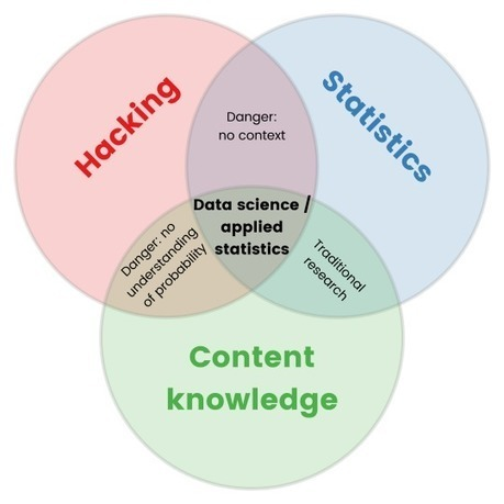 Getting started in applied statistics / datascience | opexxx | Scoop.it