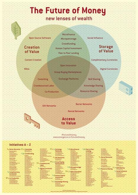 The Future of Money Infographic   collaborative consumption -   Scoop.it
