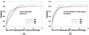Analysis of computer-aided detection techniques and signal characteristics for clustered microcalcifications on digital mammography and digital breast tomosynthesis | Project Virtual Tumor Cancer in silico and Alternative Cancer Therapies | Scoop.it