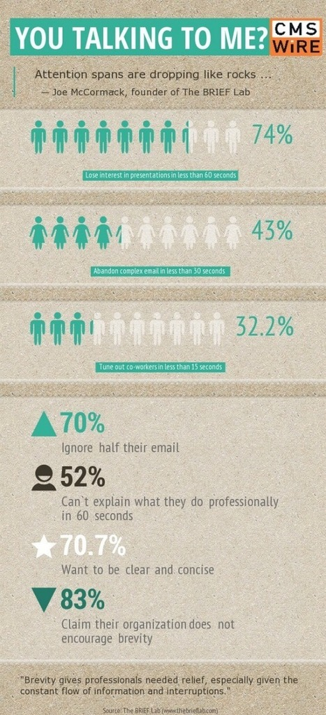 Talk Faster: You Only Have Seconds to Make Your Point [Infographic]   Lead Generation and Markeitng Automation   Scoop.it