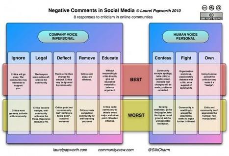 8 façons de gérer les critiques sur les médias sociaux | Time to Learn | Scoop.it