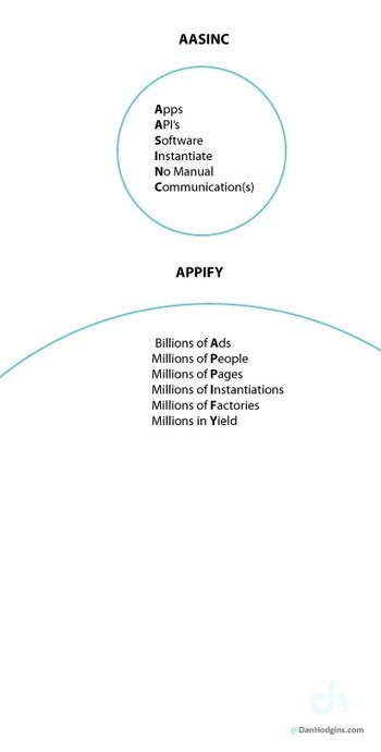 Two Concepts For Scalable Thinking: AASINC & APPIFY - DanHodgins.com | SaaS Platforms & Applications | Scoop.it