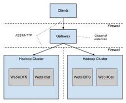 Securing Hadoop with Knox Gateway | Hortonworks | TI for dummies | Scoop.it