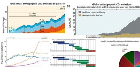 7 infographies pour tout comprendre des gaz à effet de serre | Environnement et développement durable, mode de vie soutenable | Scoop.it
