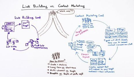 SEO's Dilemma - Link Building vs. Content Marketing | Seo Tips To Improve Your SEO | Scoop.it