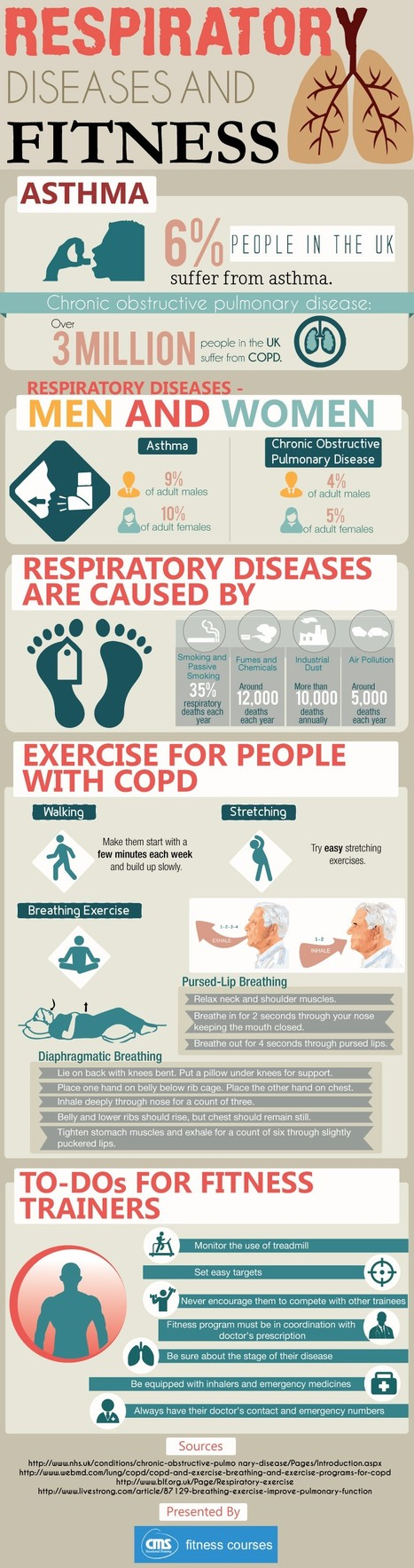 Respiratory Diseases and Fitness- Infographic | cmsfitnesscourses | Scoop.it