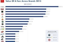 Average Value of a Facebook Brand Fan Increases 28% | Be Social Please | Scoop.it