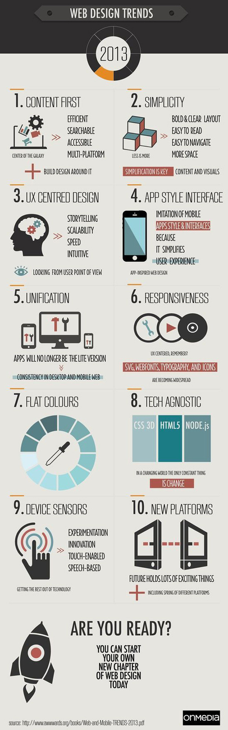 Trends in Web Design: Infographic | Infos Mode, Beauté , VIP, ragots, buzz ... | Scoop.it