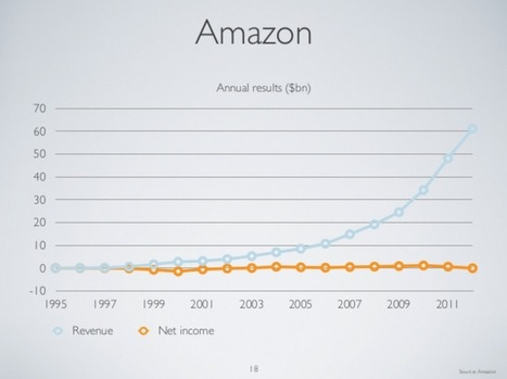 The single chart which explains Amazon's dominance   BUSS4 Amazon   Scoop.it