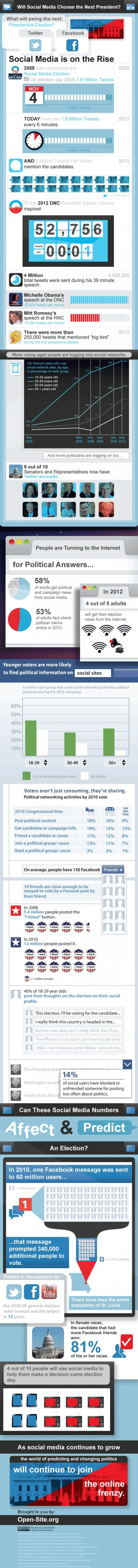 How Social Media Will Affect the Election (Infographic) | Infographics and Social Media | Scoop.it