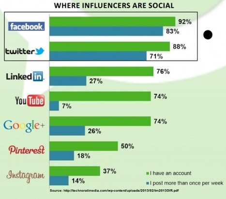 Social Media Influencers: What Marketers Must Know | Influence et contagion | Scoop.it