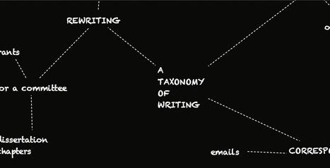 A Tentative Taxonomy of Writing (in Grad School) | GradHacker @insidehighered | SKEMA PhD Finance | Scoop.it