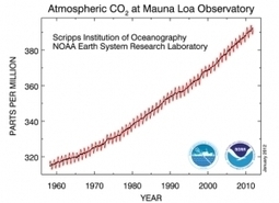 2011 Climate Change in Pictures and Data: Just the Facts - Forbes | Sustainable Futures | Scoop.it
