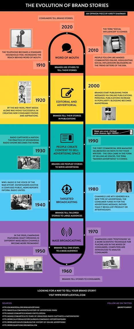 Infographic: What's Changed, and What Hasn't, in 100 Years of Brand Storytelling | Integrated Brand Communications | Scoop.it