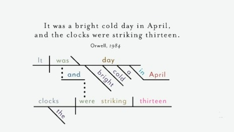 The Opening Sentences of Classic Novels, Diagrammed - io9 | English | Scoop.it