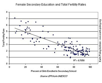 Data Highlights - 13: Education Leads to Lower Fertility and Increased Prosperity   EPI   Population   Scoop.it