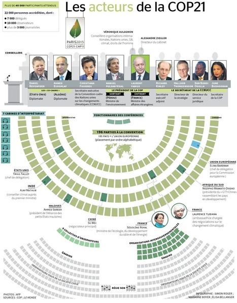 Infographie : qui fait quoi lors de la COP21 ? | ECOLOGIE BIODIVERSITE PAYSAGE | Scoop.it