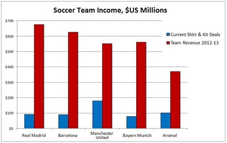 Soccer's Richest Kit And Shirt Sponsorships Belong To The Most Valuable Teams | Sports Management - Sanders, K. | Scoop.it