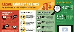 FindLaw and Google Legal Market Trends Infographic - Lawyer Marketing | Inside Market Strategy - Lawyer Marketing | Scoop.it