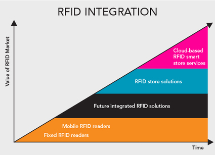 RFID heading into the clouds – the stores of the future   RFID   Scoop.it