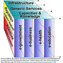 From ICT4D to D4D (Data for development)? | Gestion des connaissances et TIC pour le développement | Scoop.it