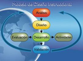 Modelos de diseño instruccional | Educacion, ecologia y TIC | Scoop.it