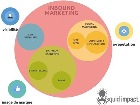 L'inbound Marketing : une révolution ? | http://www.squid-impact.fr | social feed | Scoop.it